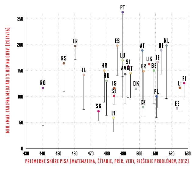 graf PISA/EURYDICE
