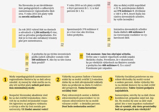 isu-infografika-prebytok